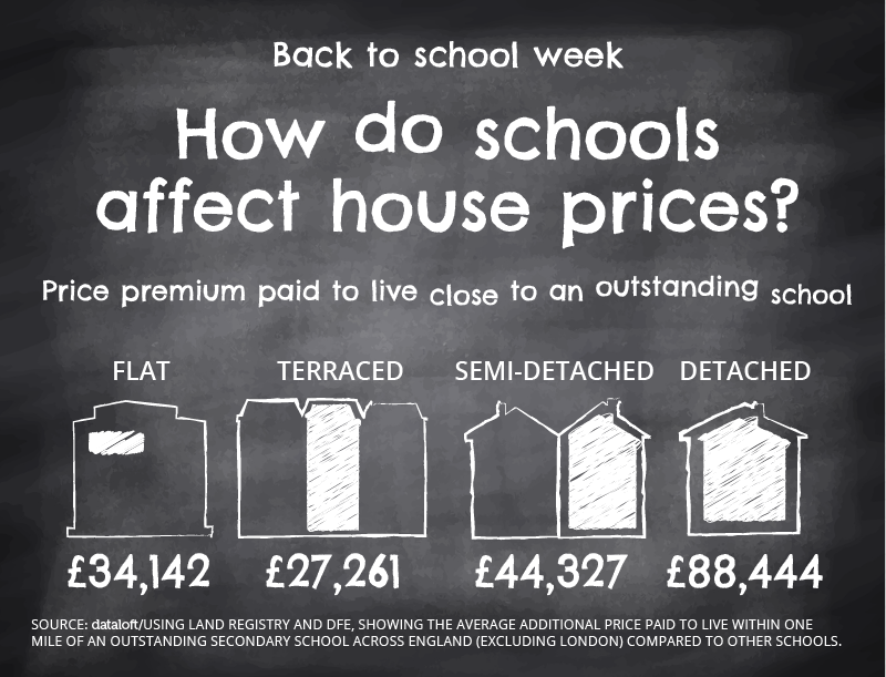 schools affect property market news | Cardiff Property