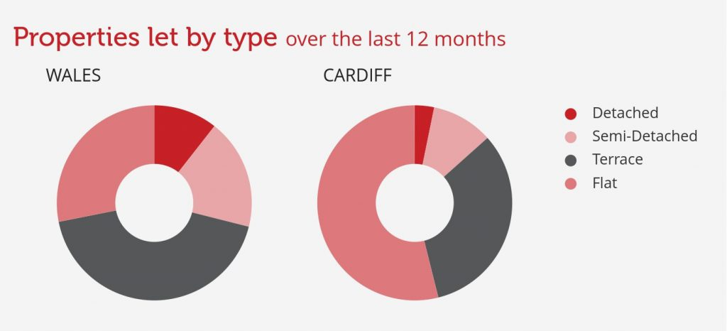 types of property rentals Cardiff