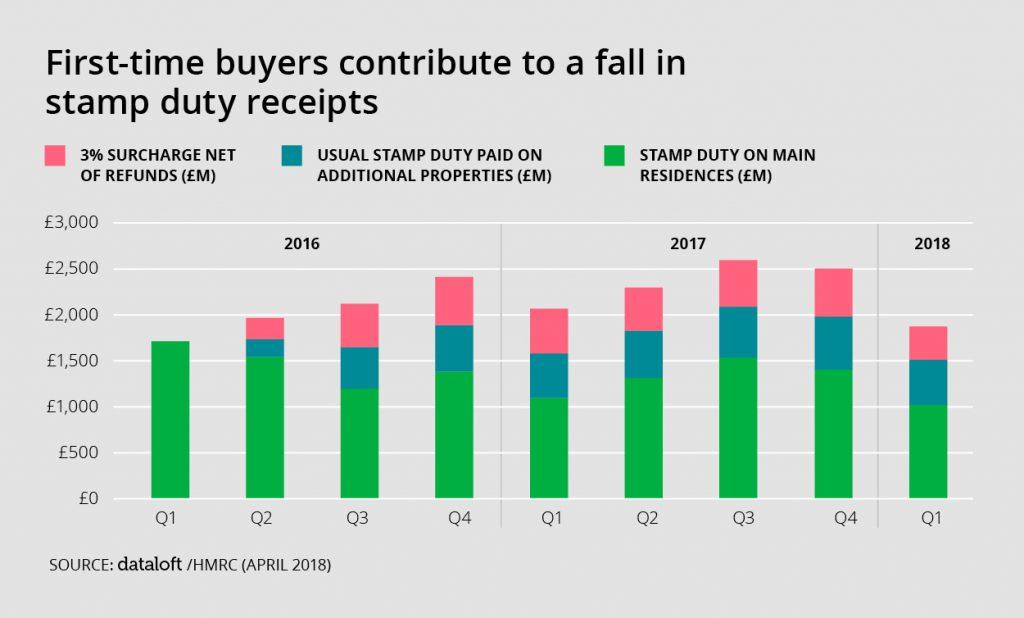stamp duty property market