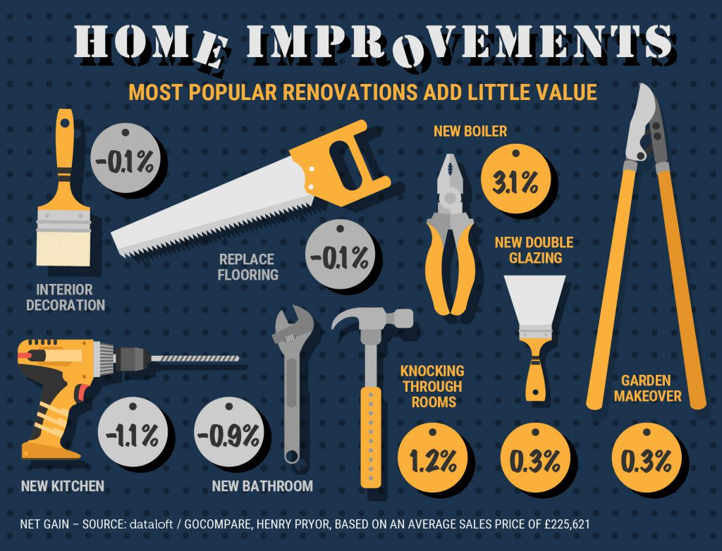 do home improvments add value to cardiff property