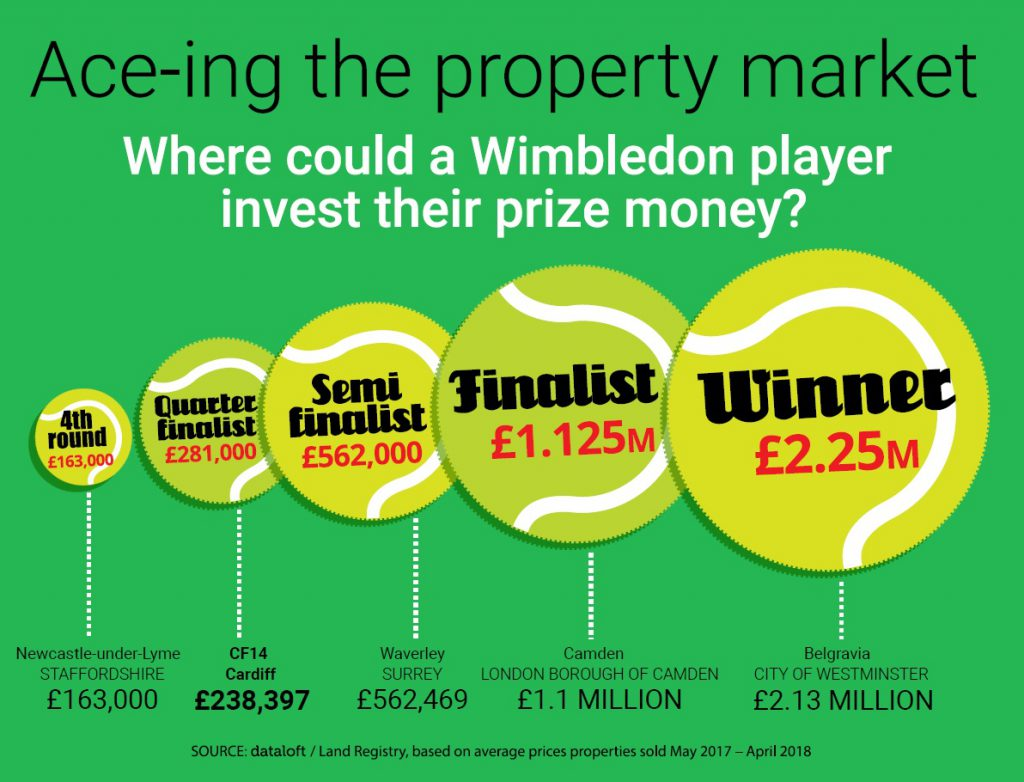 property prices that you can purchase with wimbledon prize