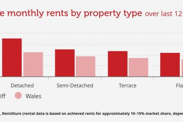 Cardiff monthly rents