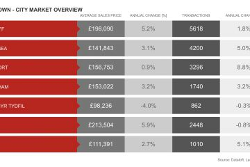 Wales property performance for cardiff, newport and swansea
