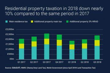 cardiff property tax down