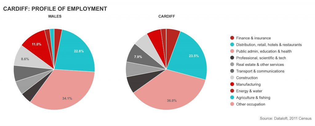 employed people buying property in Cardiff