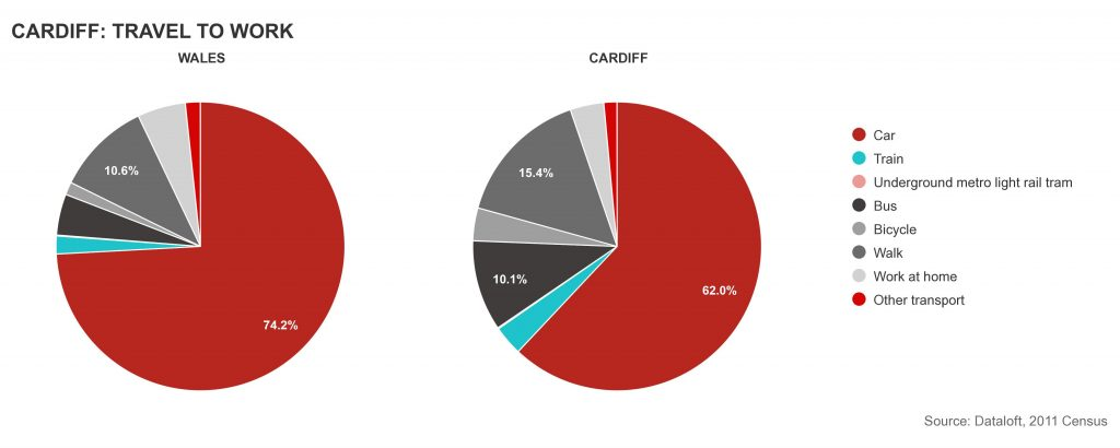 how the property buying public travel to work in cardiff