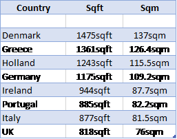 property sizes by country