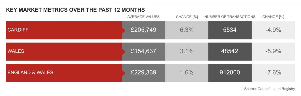 Key property market metrics over the past 12 months for Cardiff and Wales