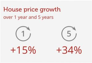 property price growth for llanishen cardiff wales