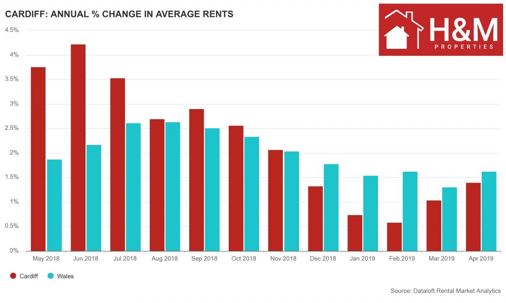 Cardiff change in average rents