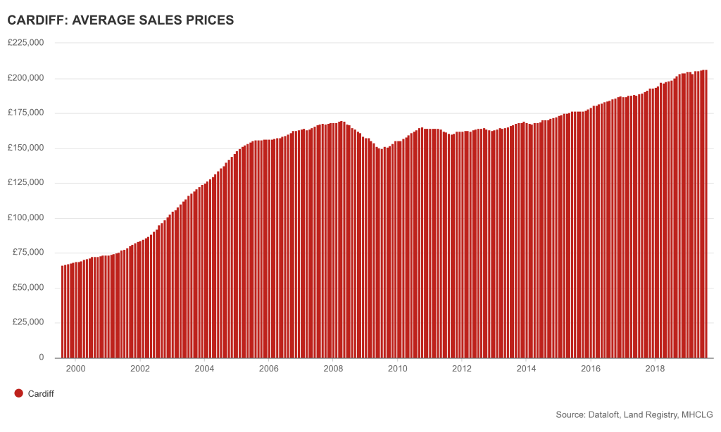 Cardiff average sales property sales prices