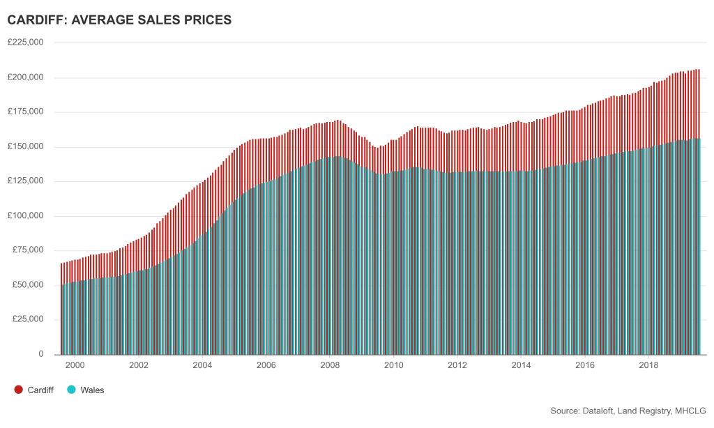 Cardiff and wales property prices