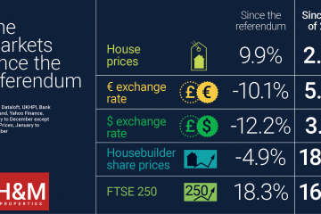 property market in wales