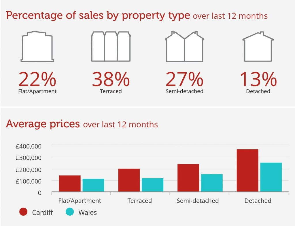 Prices for cardiff homes