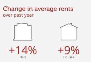 average property rental cardiff