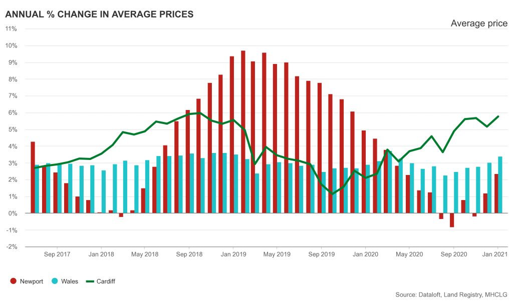 Showing Annual percentage change in average prices of Cardiff Newport and Wales