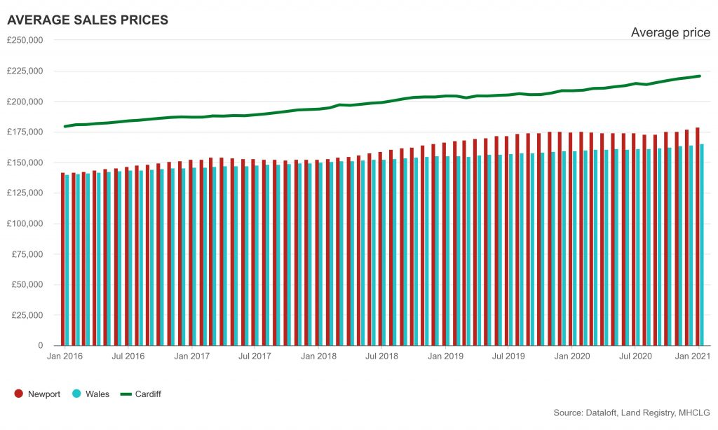 Showing Average sales prices of Cardiff Newport and Wales